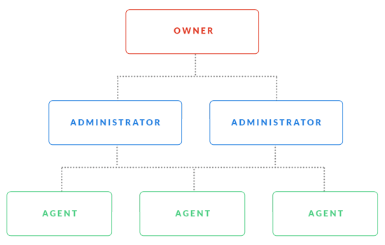 Feature list: Team management - Agent roles