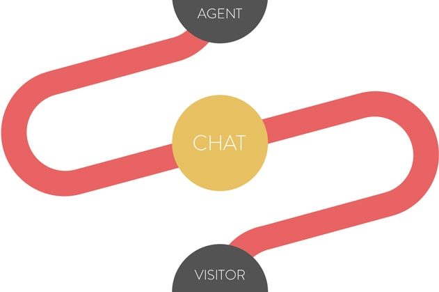Connection between agents and visitors through chats
