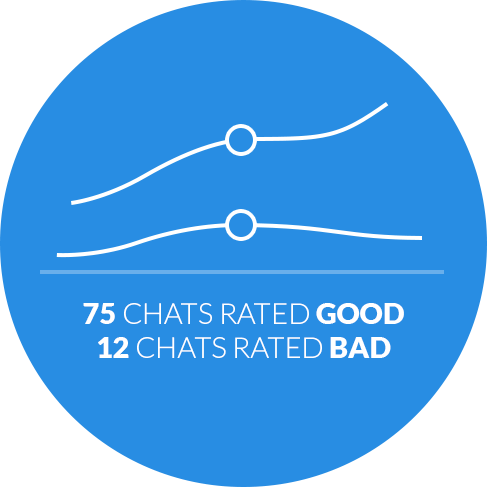 Why LiveChat: Ratings