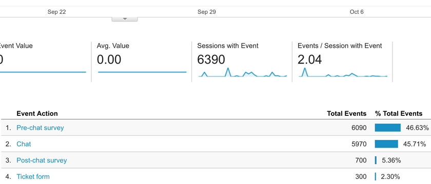Live chat events in google analytics