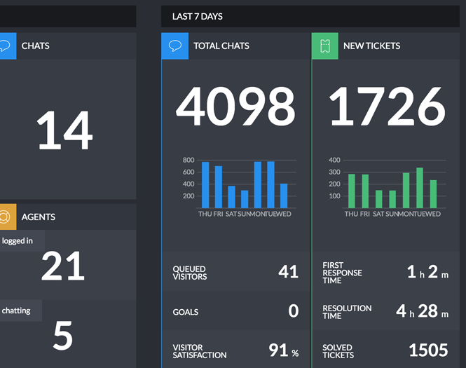 LiveChat Dashboard last 7 days information